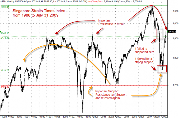 Bull or Bear Rally? Singapore Stock Market Straits Times Index ...