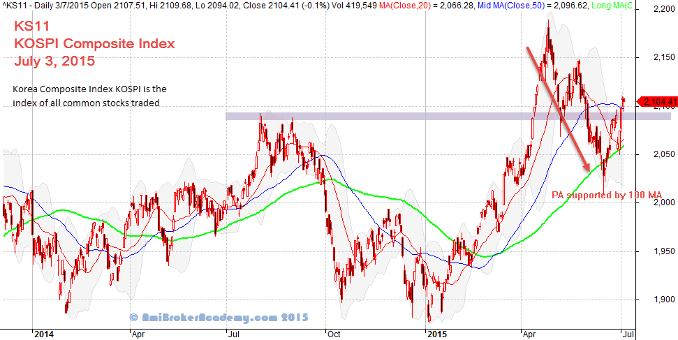 Kospi option trading