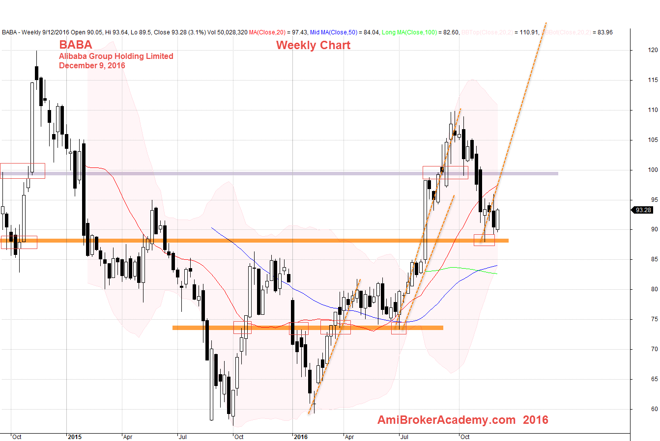 December 9, 2016 Alibaba Group Holding Weekly