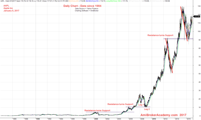 January 6, 2017 Apple Inc Daily Chart - Data Since 1984