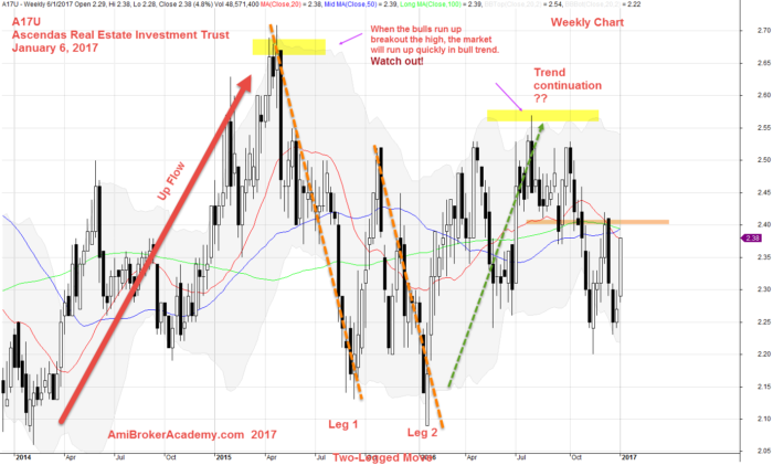 January 6, 2017 Ascendas REIT Weekly