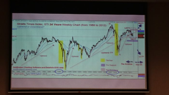 The slide of Master Goh's presentation on the 2017 Forecast - the stock market.