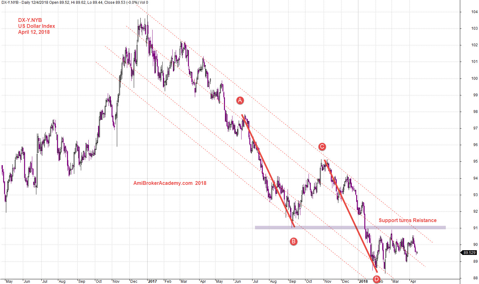April 12 2018 Us Dollar Index And Quarter High Low Channel