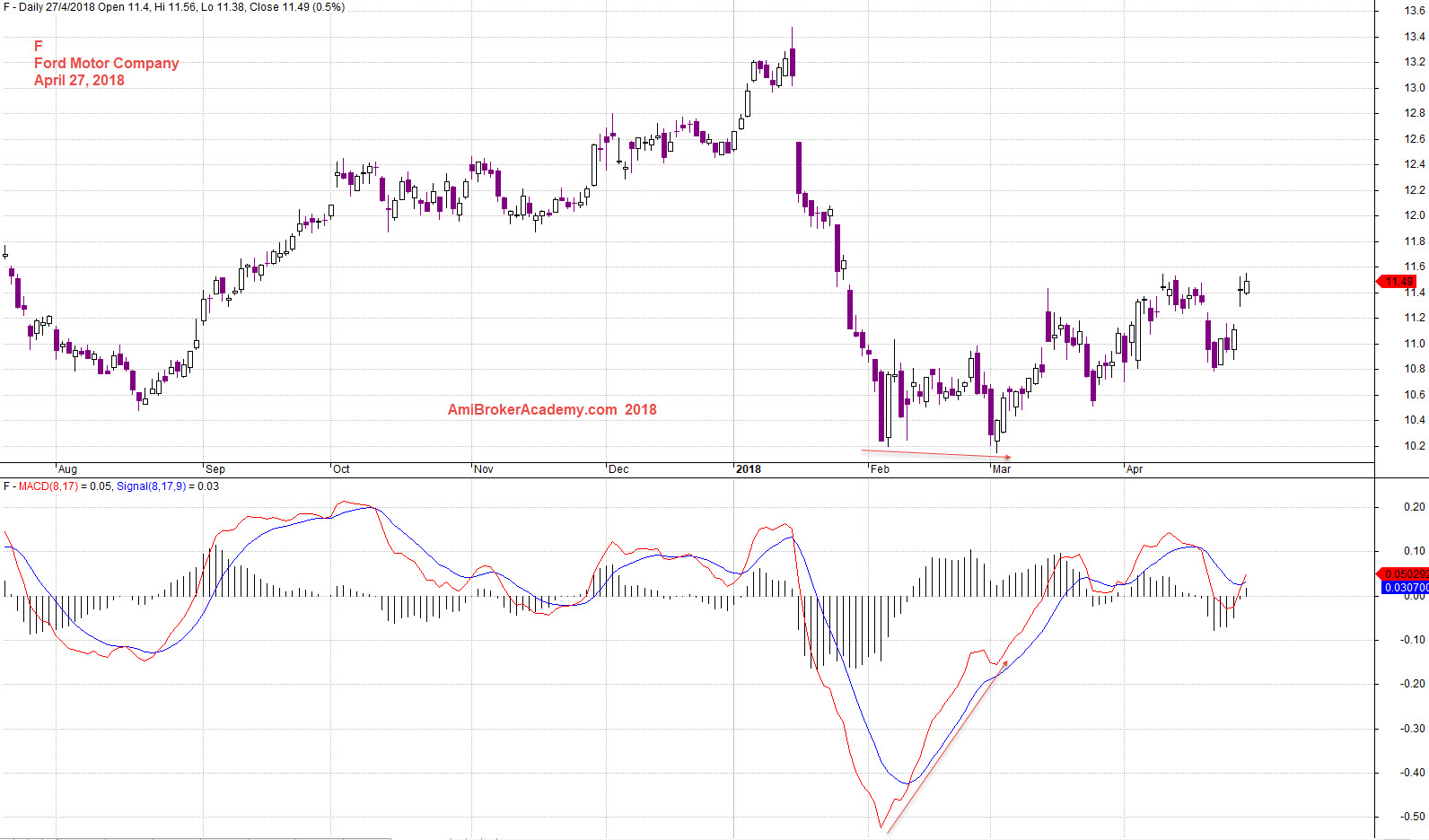 Ford motor company stock price and macd