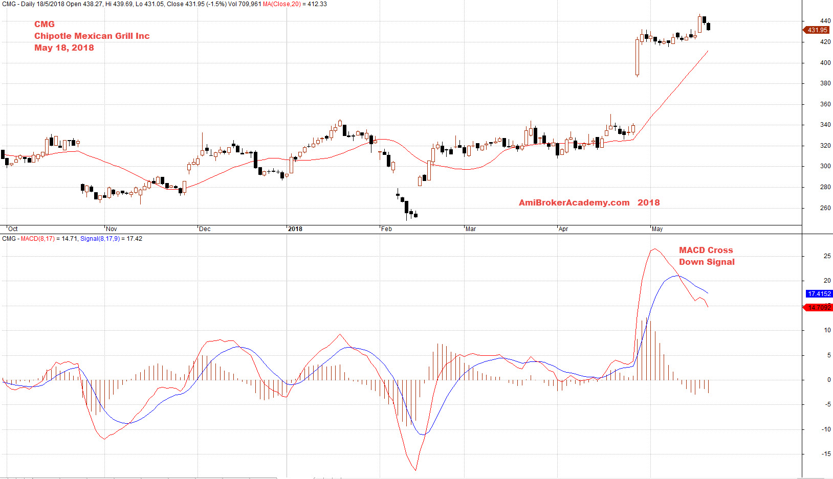 Moses Stock Analysis Cmg Chipotle Mexican Grill And Macd And