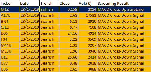Free MACD Scan One-day Singapore Stock MACD Screening Results on 23