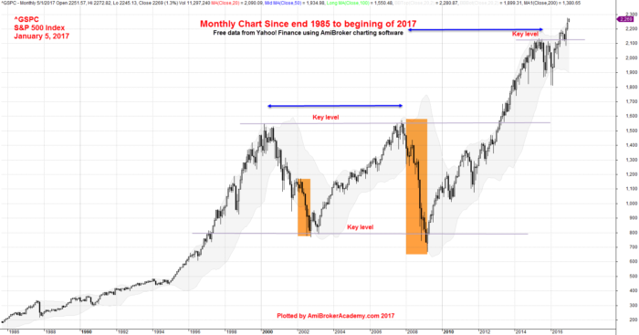 Us Stock S P 500 Monthly Chart Data From 1985 To 2017