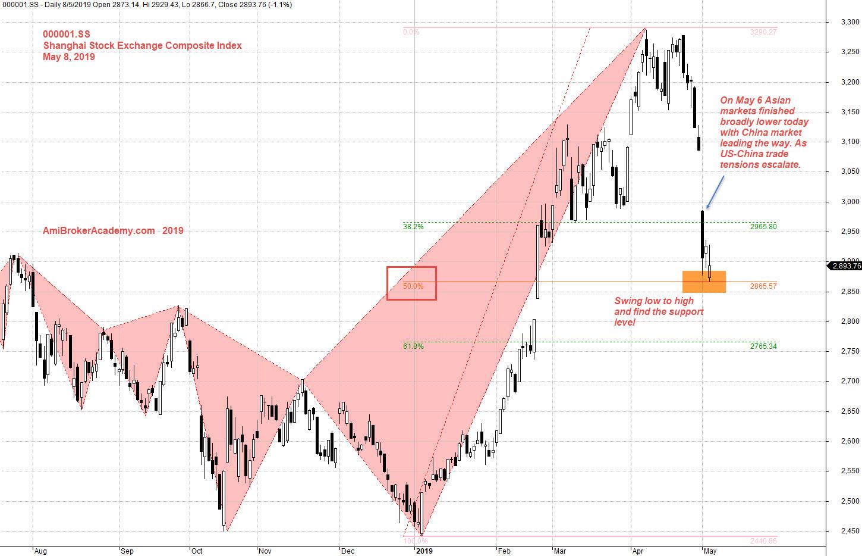 shanghai stock exchange 50 index